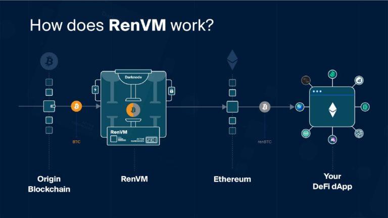 RenVMは実際にどう動いているか